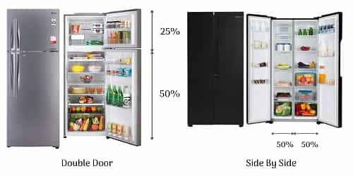 double door vs side by side refrigerator style